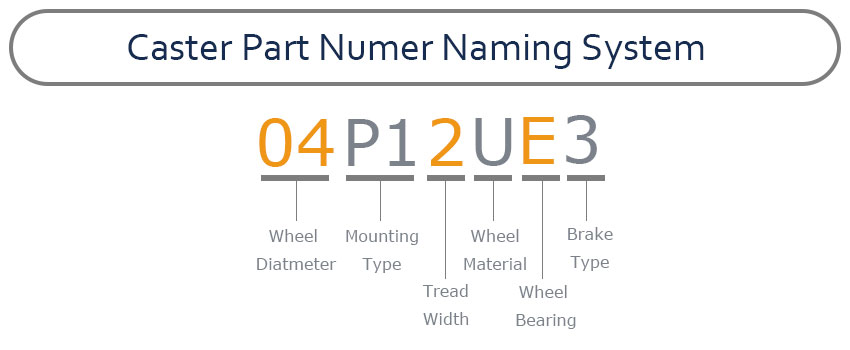 Caster-Part-Number-Naming-System